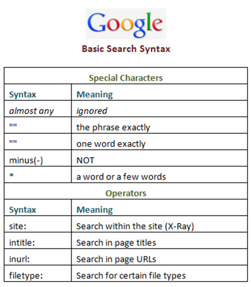 google basic syntax chart