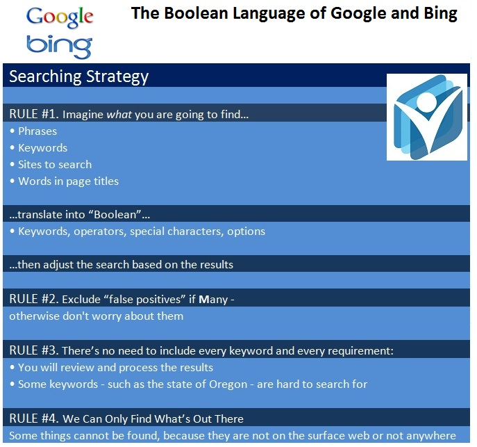 the boolean language of google and bing